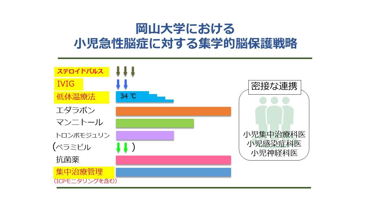 岡山大学における小児急性脳症に対する集学的脳保護戦略